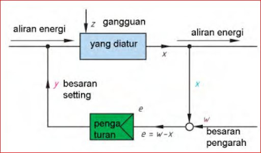 Pengertian sistem pengaturan accurations blogs gambar 122 diagram blok sistem kontrol ccuart Images