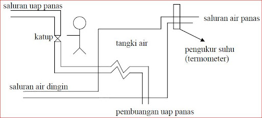 Diagram blok sistem kontrol accurations blogs gambar 126 sistem pemanasan air ccuart Images