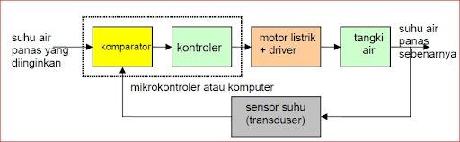 Diagram blok sistem kontrol accurations blogs bentuk diagram blok sistem kontrol lingkar tertutup untuk sistem pemanasan air ini diperlihatkan pada gambar 128 ccuart Choice Image