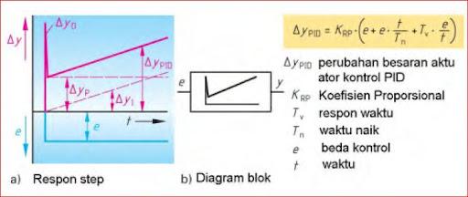 Kontroler pid accurations blogs respon kontroler terhadap input tangga step dan diagram bloknya diperlihatkan pada gambar 1242 ccuart Gallery