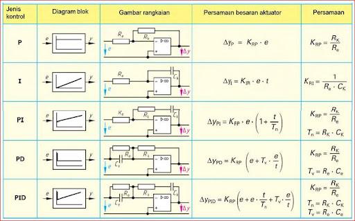 Kontroler pid accurations blogs tabel 123 aplikasi op amp sebagai kontroller ccuart Gallery